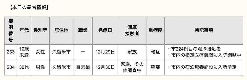 久留米市 新型コロナウィルスに関する情報【12月31日】