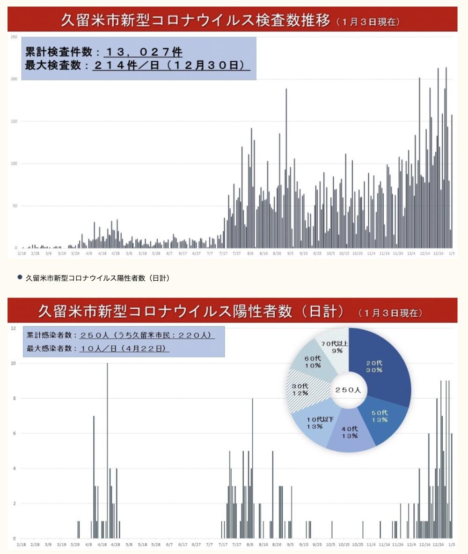 「久留米市新型コロナウイルス感染者推移」と「久留米市新型コロナウイルス陽性者数」