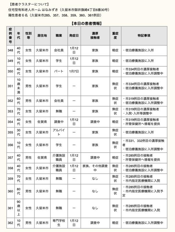 久留米市 新型コロナウィルスに関する情報【1月14日】