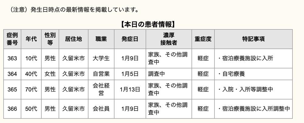 久留米市 新型コロナウィルスに関する情報【1月15日】