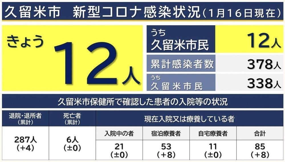 久留米市 新型コロナウィルスに関する情報【1月16日】