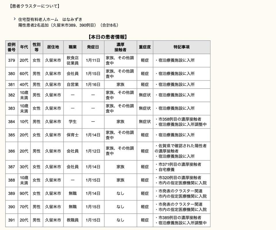 久留米市 新型コロナウィルスに関する情報【1月17日】