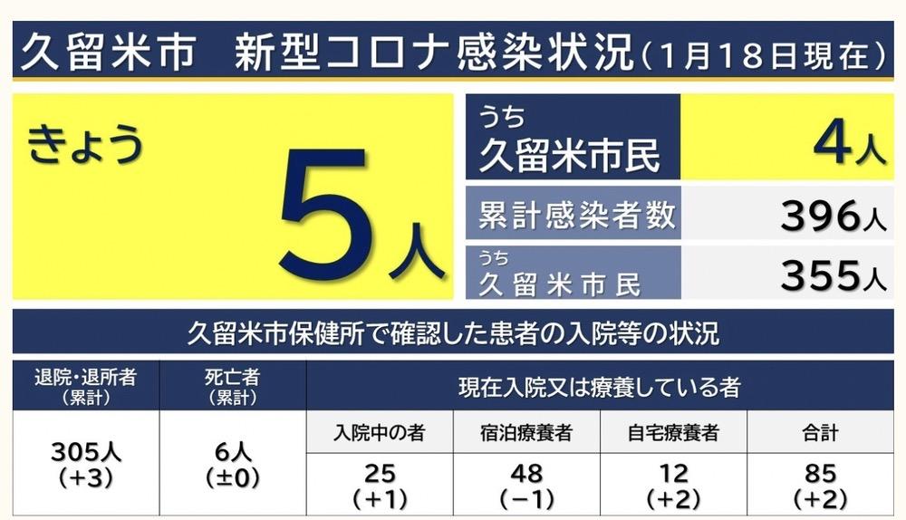久留米市 新型コロナウィルスに関する情報【1月18日】