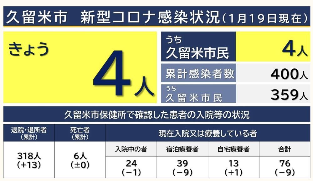 久留米市 新型コロナウィルスに関する情報【1月19日】