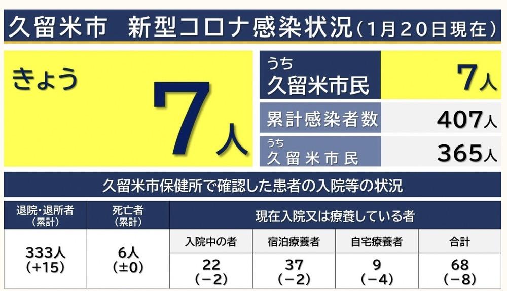 久留米市 新型コロナウィルスに関する情報【1月20日】
