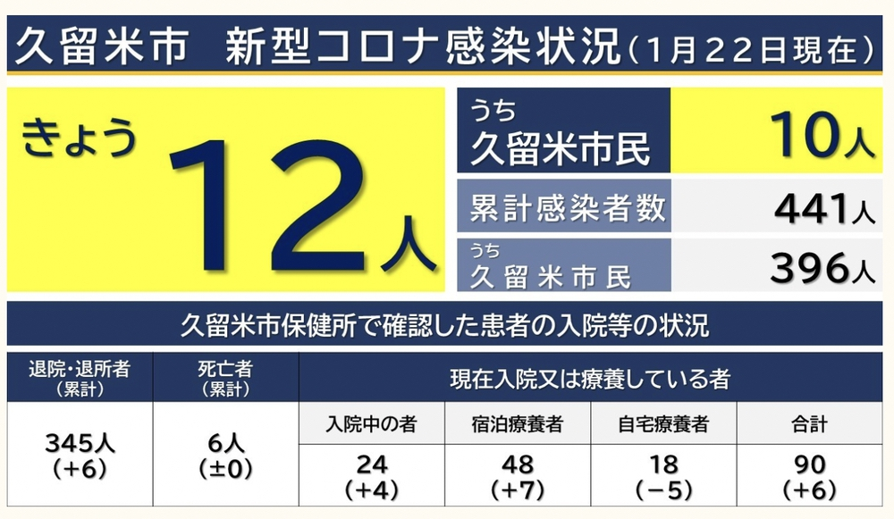 久留米市 新型コロナウィルスに関する情報【1月22日】