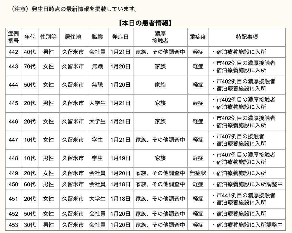 久留米市 新型コロナウィルスに関する情報【1月23日】