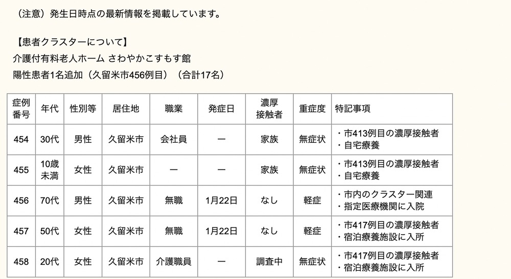 久留米市 新型コロナウィルスに関する情報【1月24日】