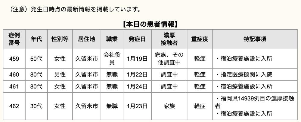 久留米市 新型コロナウィルスに関する情報【1月25日】