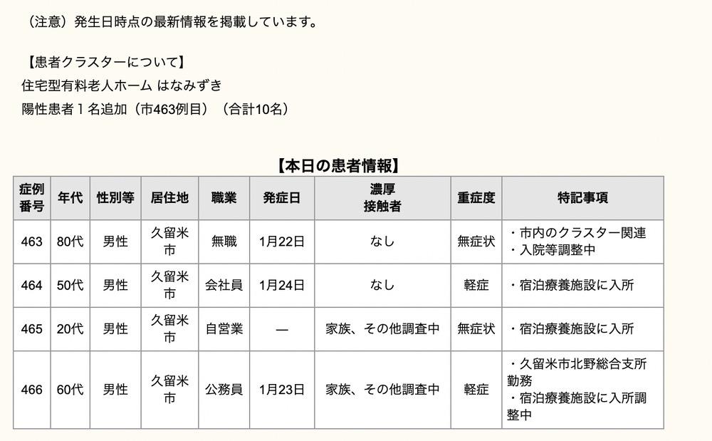 久留米市 新型コロナウィルスに関する情報【1月26日】