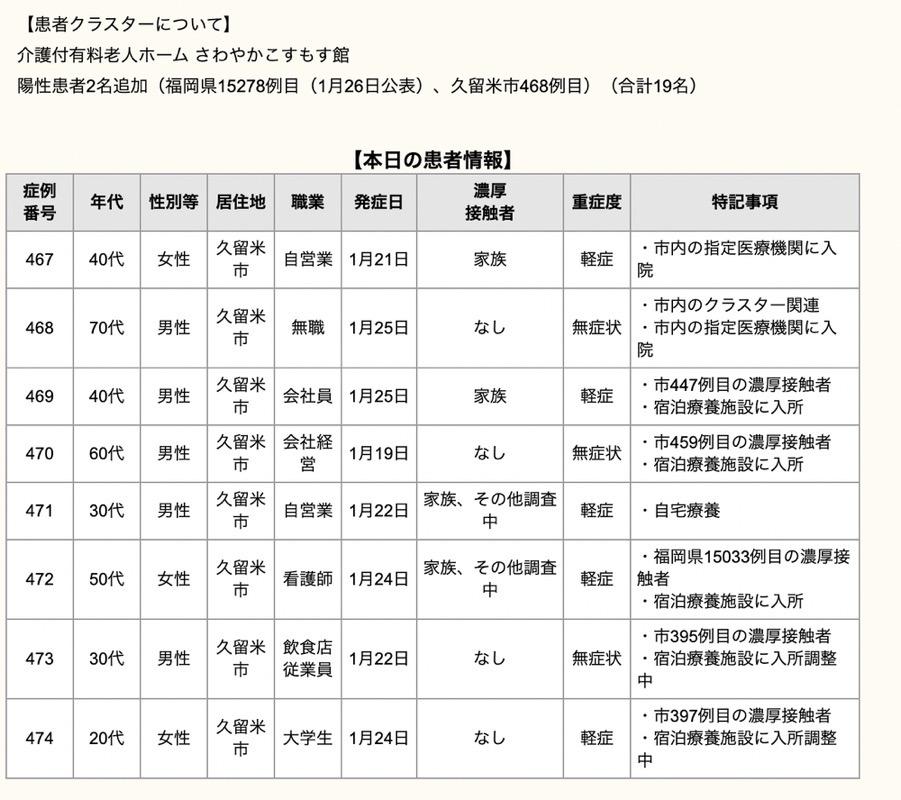 久留米市 新型コロナウィルスに関する情報【1月27日】