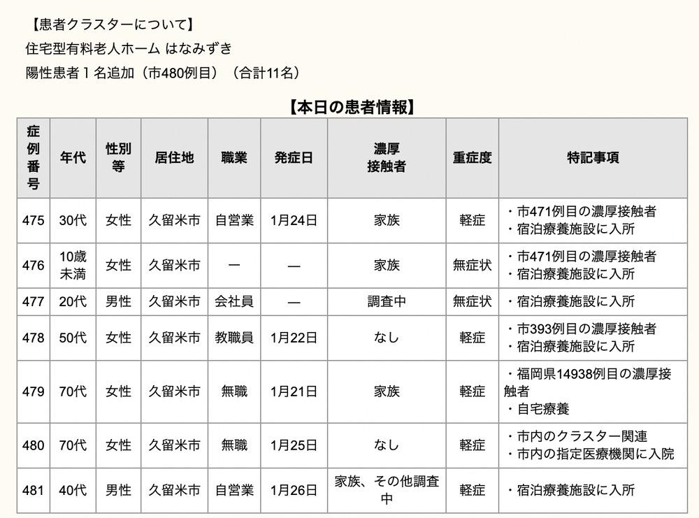 久留米市 新型コロナウイルスに関する情報【1月28日】