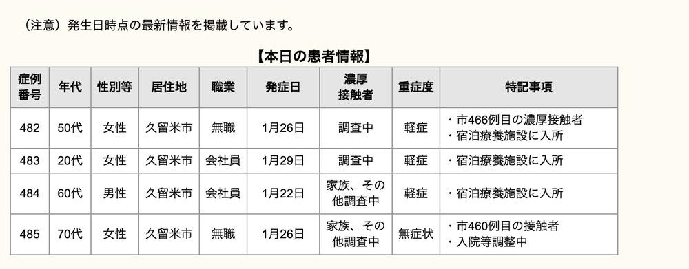久留米市 新型コロナウイルスに関する情報【1月29日】