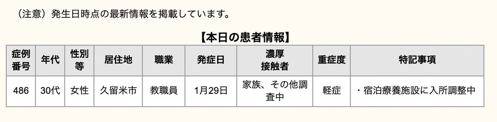 久留米市 新型コロナウイルスに関する情報【1月31日】
