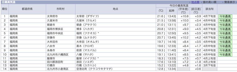 気象庁 福岡県内 2021年2月13日 日最高気温 久留米市は県内2位