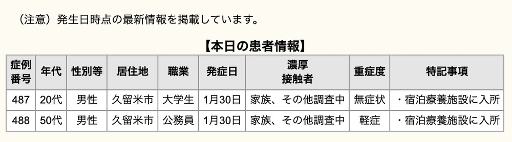 久留米市 新型コロナウイルスに関する情報【2月1日】