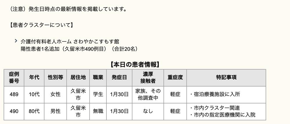 久留米市 新型コロナウイルスに関する情報【2月2日】