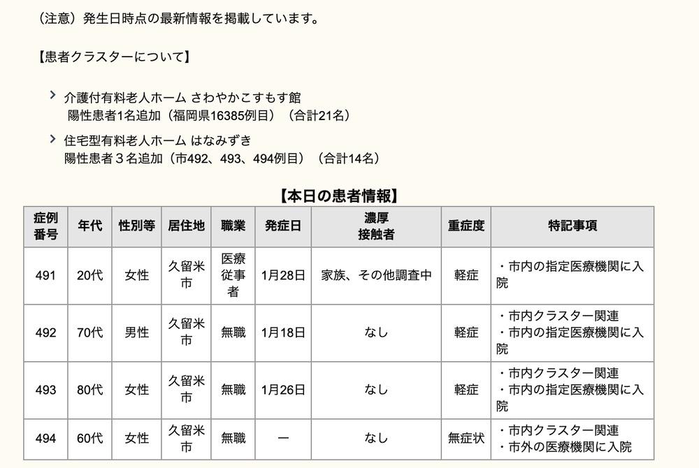 久留米市 新型コロナウイルスに関する情報【2月3日】