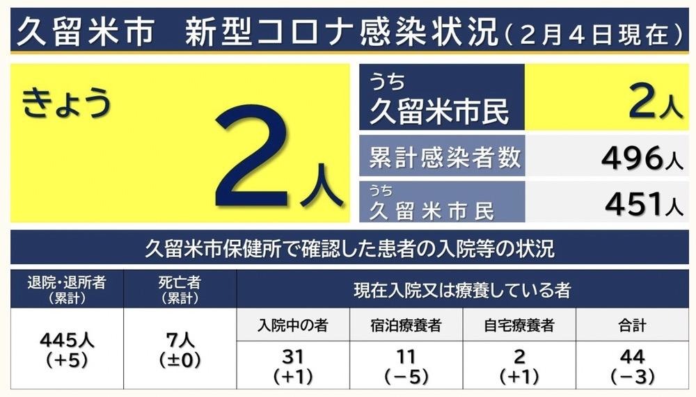 久留米市 新型コロナウイルスに関する情報【2月4日】