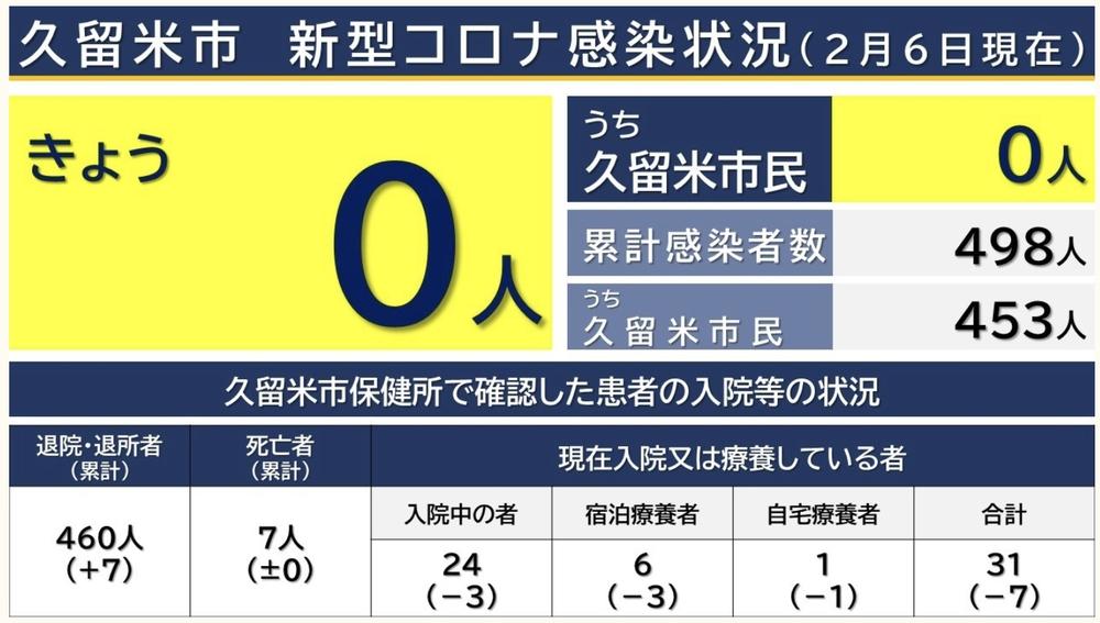 久留米市 新型コロナウィルスに関する情報【2月6日】