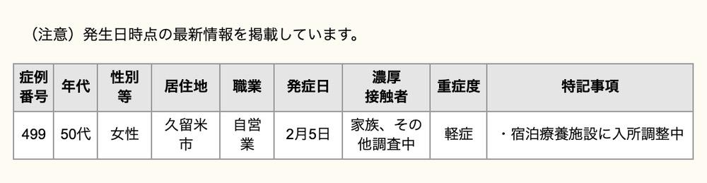 久留米市 新型コロナウイルスに関する情報【2月7日】