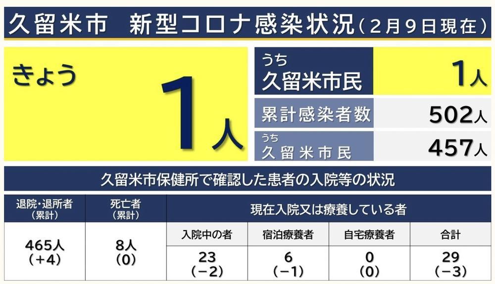 久留米市 新型コロナウイルスに関する情報【2月9日】