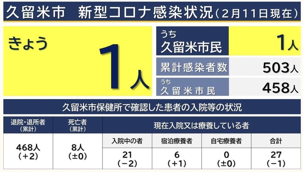 久留米市 新型コロナウイルスに関する情報【2月11日】