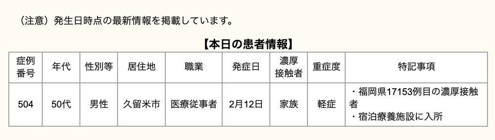 久留米市 新型コロナウイルスに関する情報【2月14日】