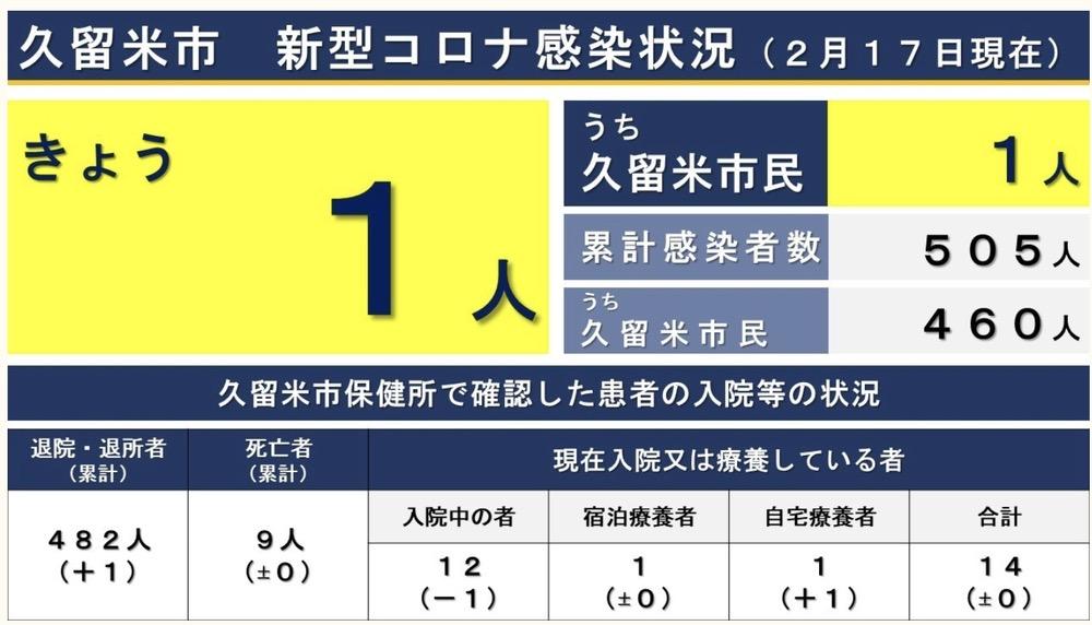 久留米市 新型コロナウイルスに関する情報【2月17日】