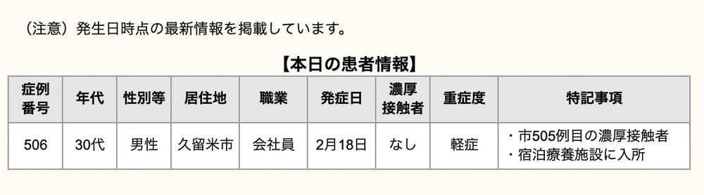 久留米市 新型コロナウイルスに関する情報【2月20日】