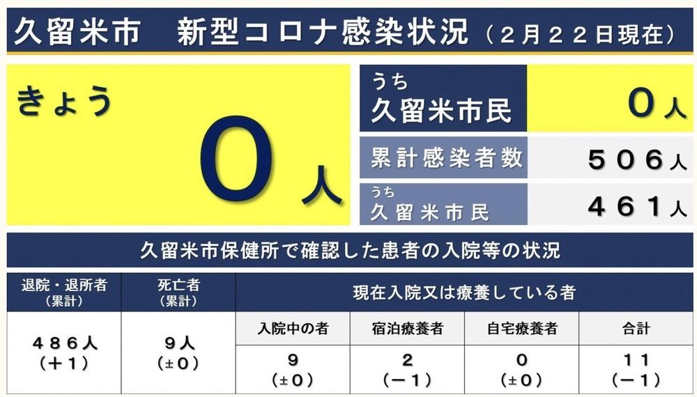 久留米市 新型コロナウィルスに関する情報【2月22日】