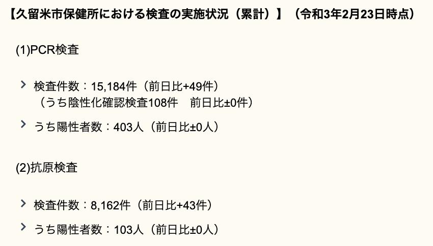 久留米市 新型コロナウィルスに関する情報【2月23日】