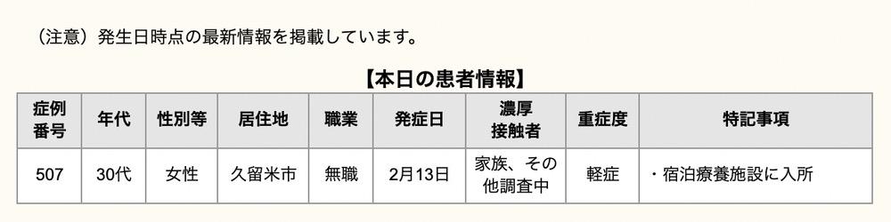 久留米市 新型コロナウイルスに関する情報【2月25日
