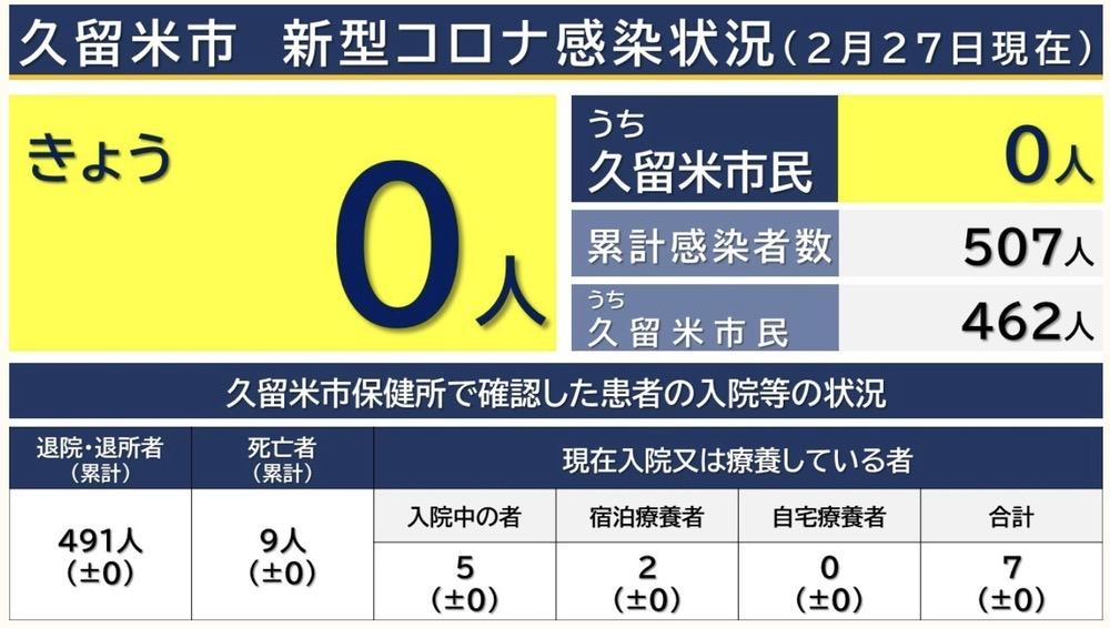 久留米市 新型コロナウィルスに関する情報【2月27日】