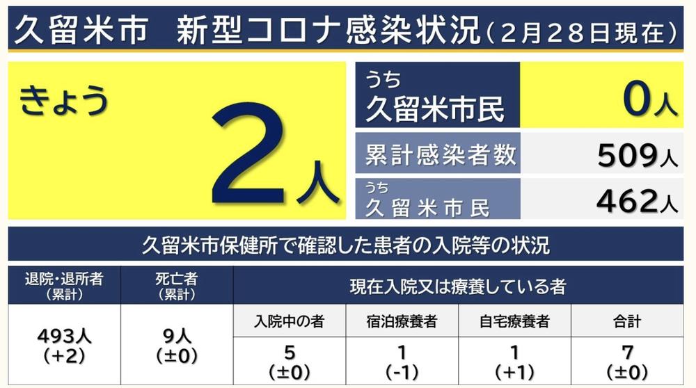 久留米市 新型コロナウイルスに関する情報【2月28日】