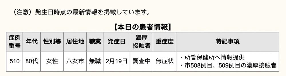 久留米市 新型コロナウイルスに関する情報【3月1日】
