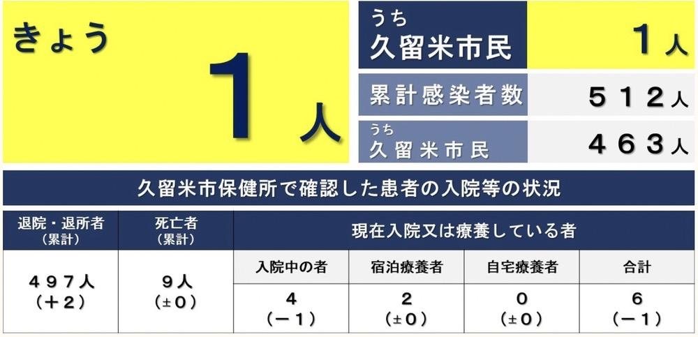 久留米市 新型コロナウイルスに関する情報【3月3日】