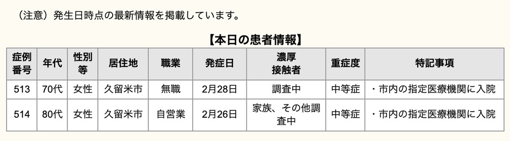 久留米市 新型コロナウイルスに関する情報【3月4日】