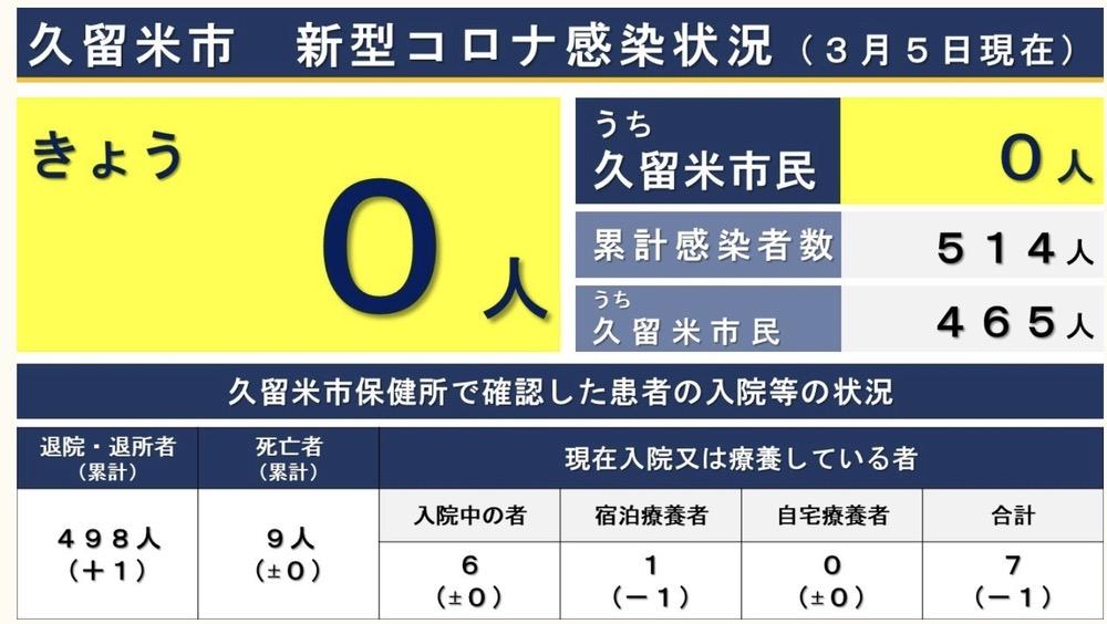 久留米市 新型コロナウィルスに関する情報【3月5日】