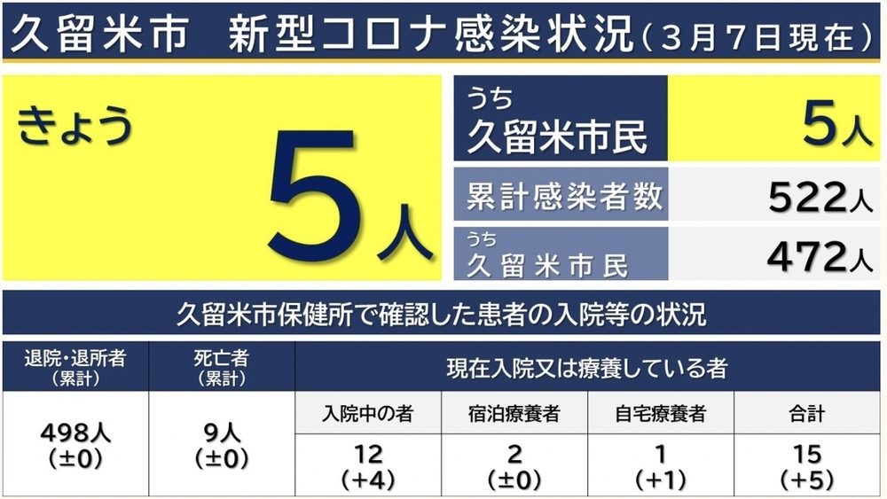 久留米市 新型コロナウイルスに関する情報【3月7日】