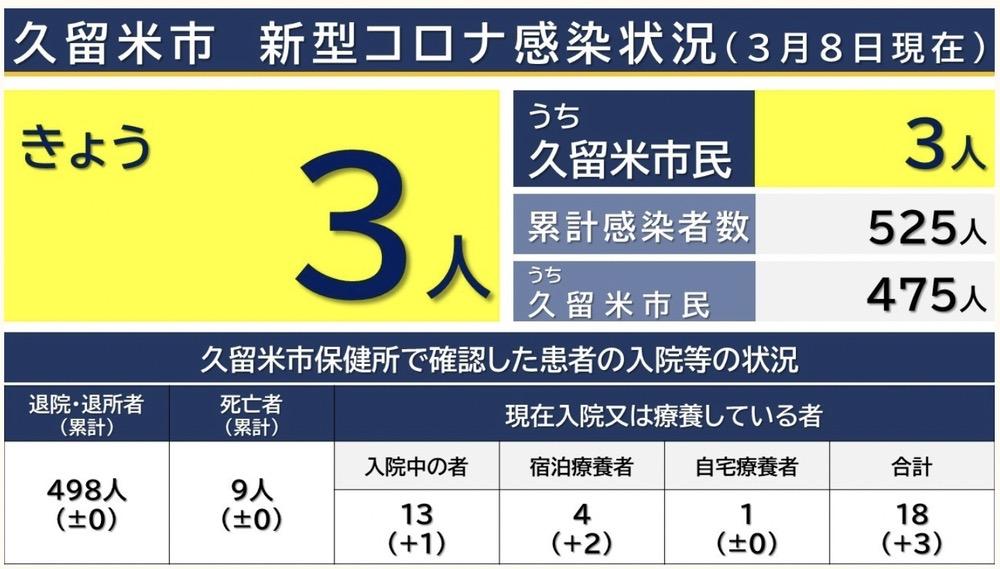 久留米市 新型コロナウイルスに関する情報【3月8日】