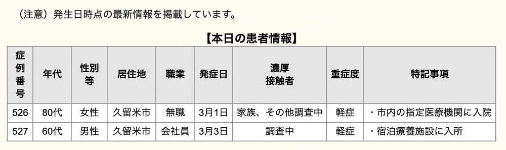 久留米市 新型コロナウイルスに関する情報【3月9日】