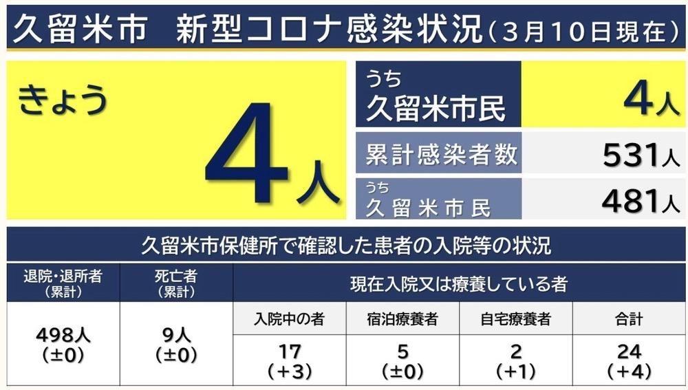 久留米市 新型コロナウイルスに関する情報【3月10日】