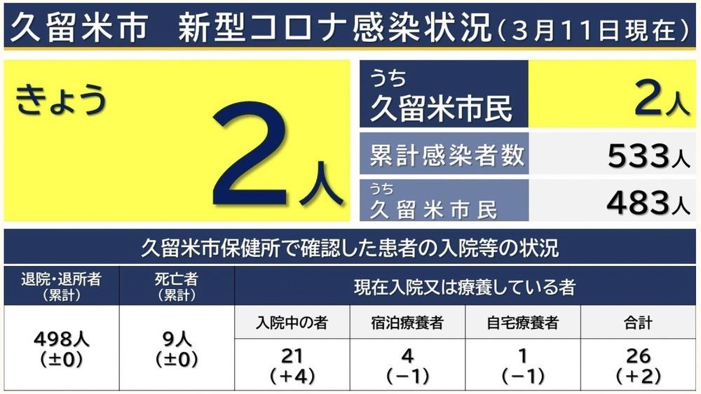 久留米市 新型コロナウイルスに関する情報【3月11日】