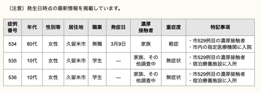 久留米市 新型コロナウイルスに関する情報【3月12日】