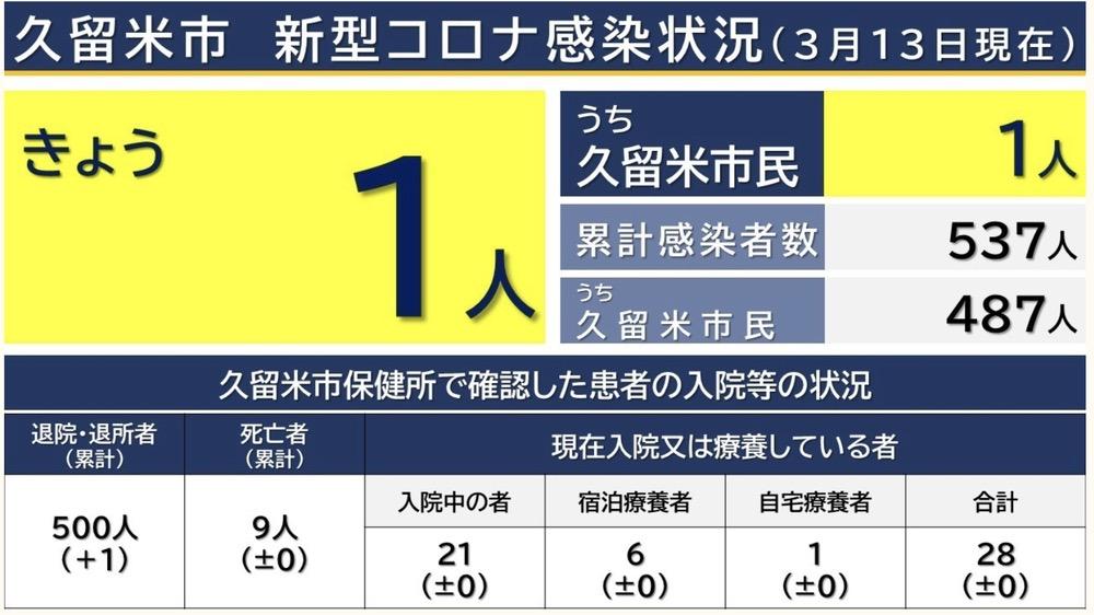 久留米市 新型コロナウイルスに関する情報【3月13日】