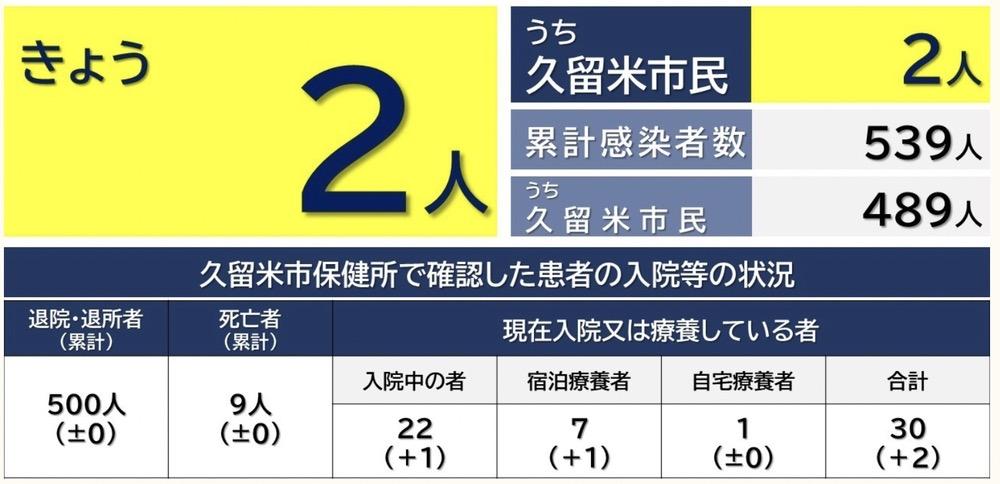 久留米市 新型コロナウイルスに関する情報【3月14日】