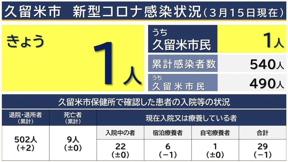 久留米市 新型コロナウイルスに関する情報【3月15日】