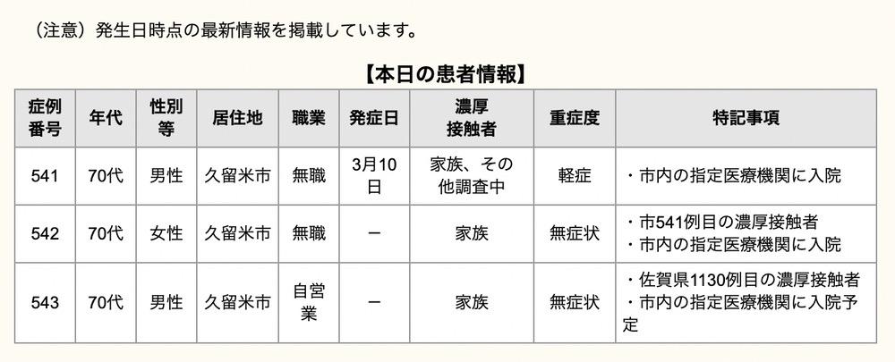 久留米市 新型コロナウイルスに関する情報【3月16日】