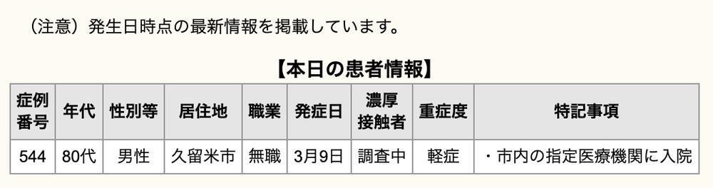 久留米市 新型コロナウイルスに関する情報【3月17日】